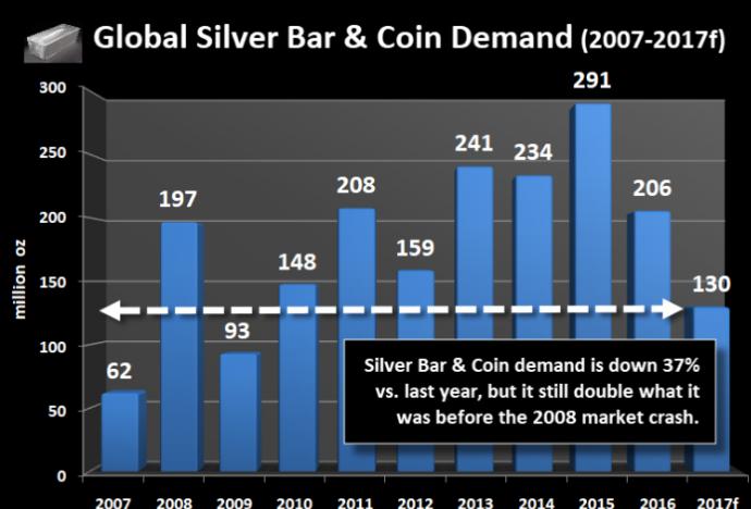 关于未来白银价格走势的预测分析详情