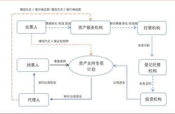 贸易融资和流贷的区别,贸易融资属于流贷吗
