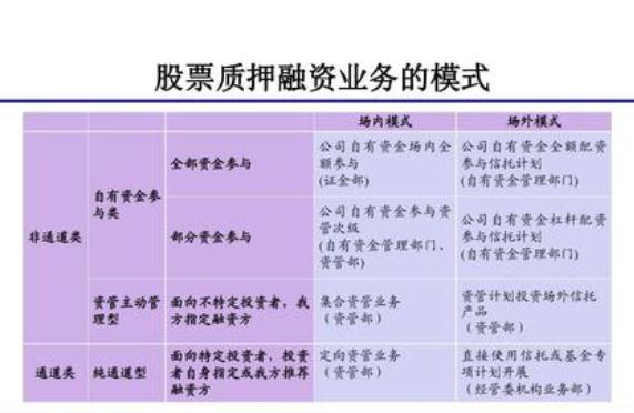个人股票质押贷款的办理条件、利率和程序