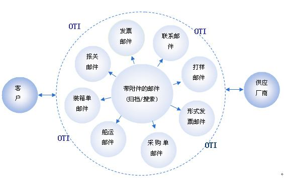 浅谈供应商融资的定义、要求与流程
