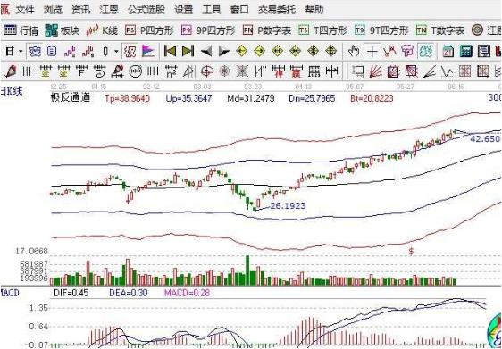 浅析创业板股票上市规则及买卖规则