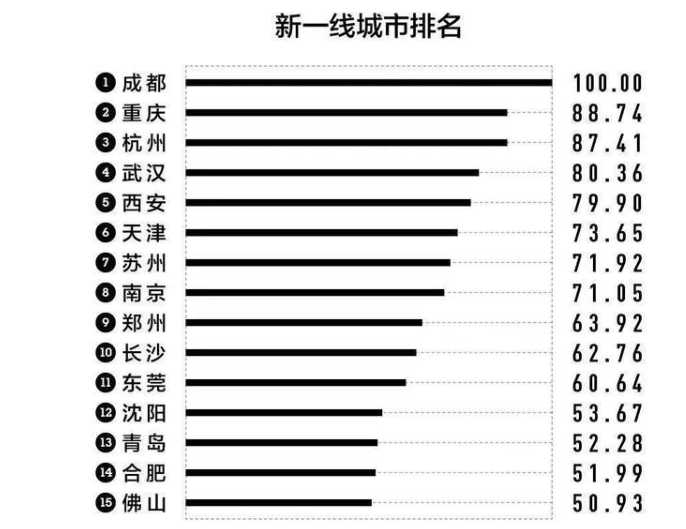 新一线城市排名.png
