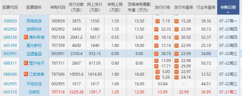 甘源食品申購具體內容公布,002991甘源申購時間和方法