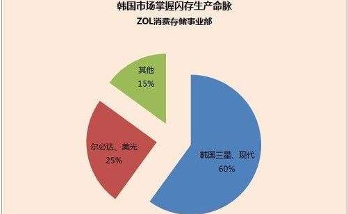 2.韓國市場掌握內存生產命脈.png