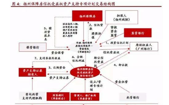 1.揚州保障房信托產品.png