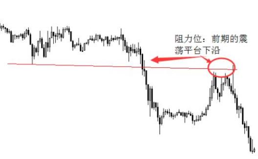 1.股票阻力位圖.png
