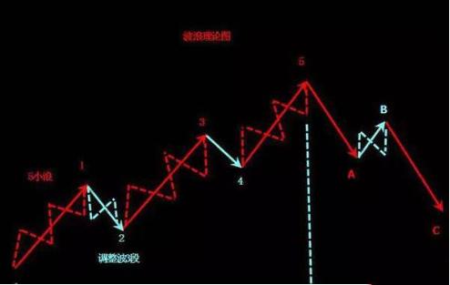 1.股市波浪图.png