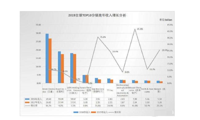元器件分銷商排名以及市場現狀、營收增長原因分析