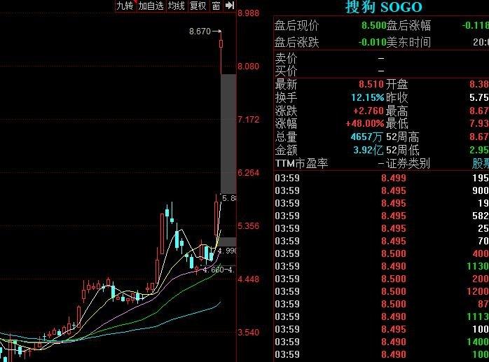 搜狗搜狐股价大涨.jpg