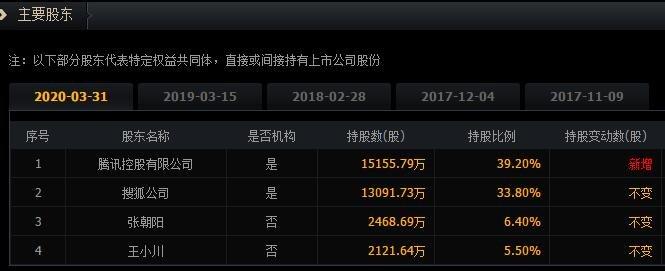 搜狗股权结构.jpg