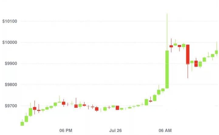 比特币最近的价格.jpg