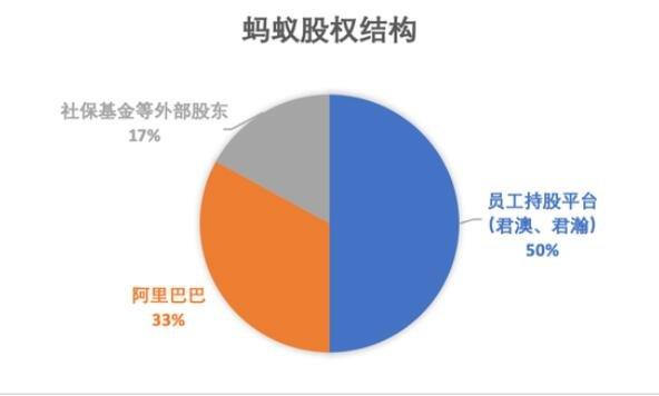 蚂蚁集团股权结构.jpg