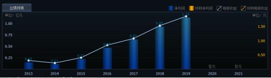 申昊科技涨停预测