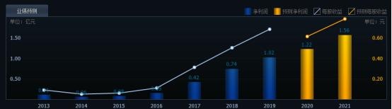 图南股份涨停预测