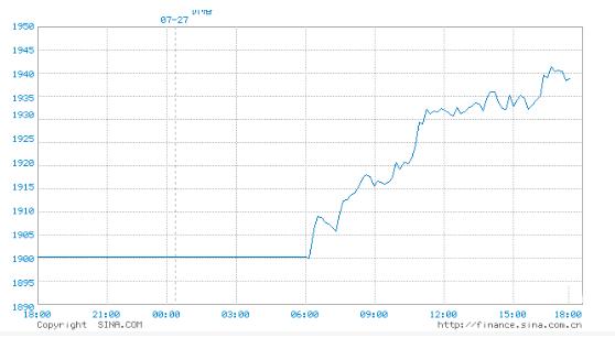 近期黄金价格.png