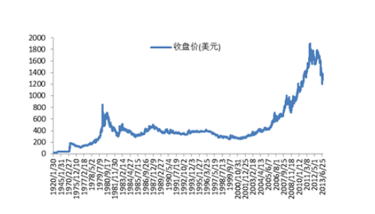 2011年黄金价格.png