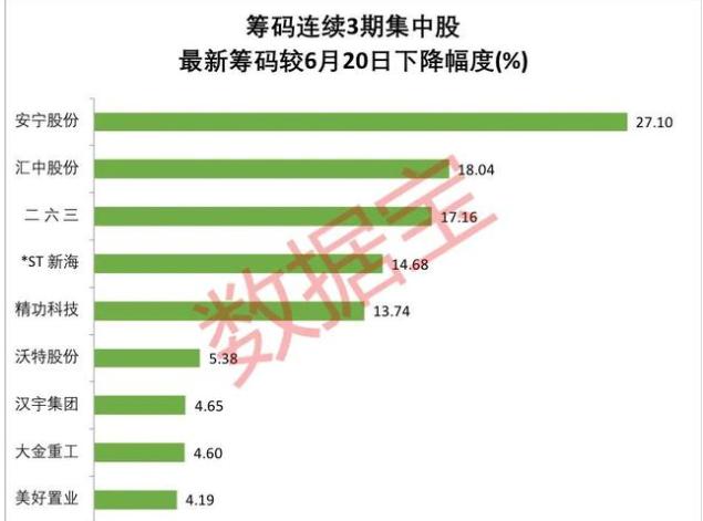 筹码连续3期集中股.png