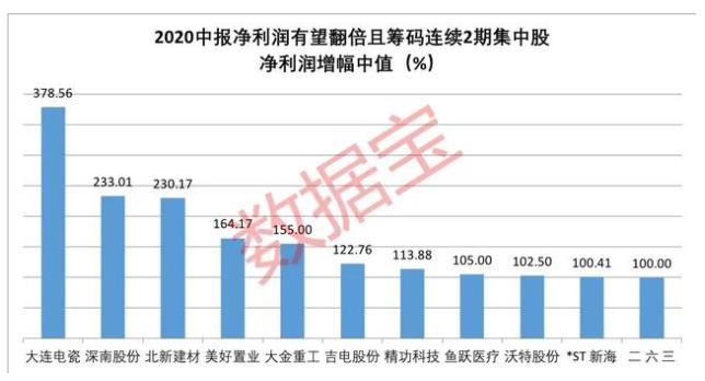 筹码连续2期集中股净利润.png