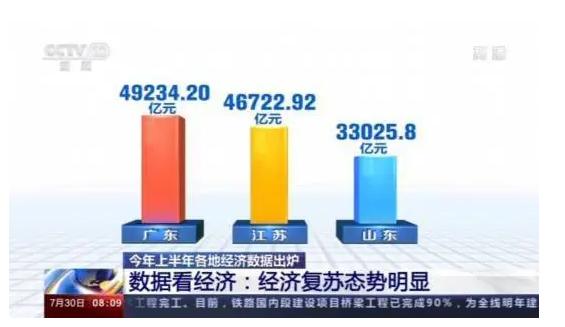 GDP排名前三.png
