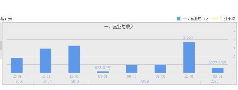 先惠技术营业总收入.jpg