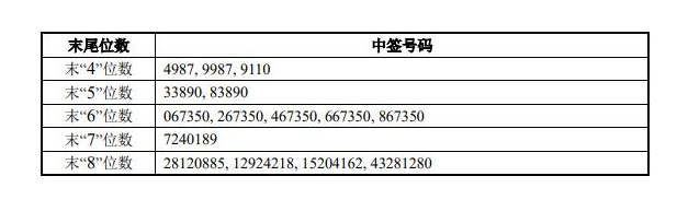 先惠技術中簽號公布,688155先惠中簽號在線查詢,查看中簽結果