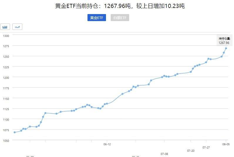黄金ETF持仓量.jpg