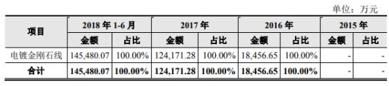 美暢股份收益預測