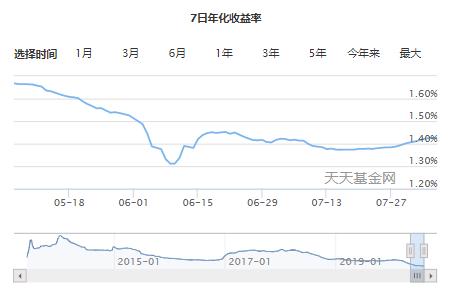 2.七日年化收益.png