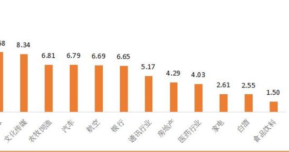 各行业主题基金涨幅.png
