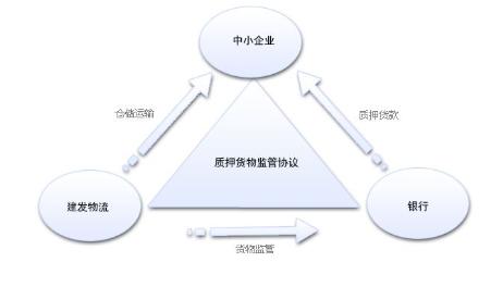 那里有北京股票质押贷款,以及股票质押贷款流程