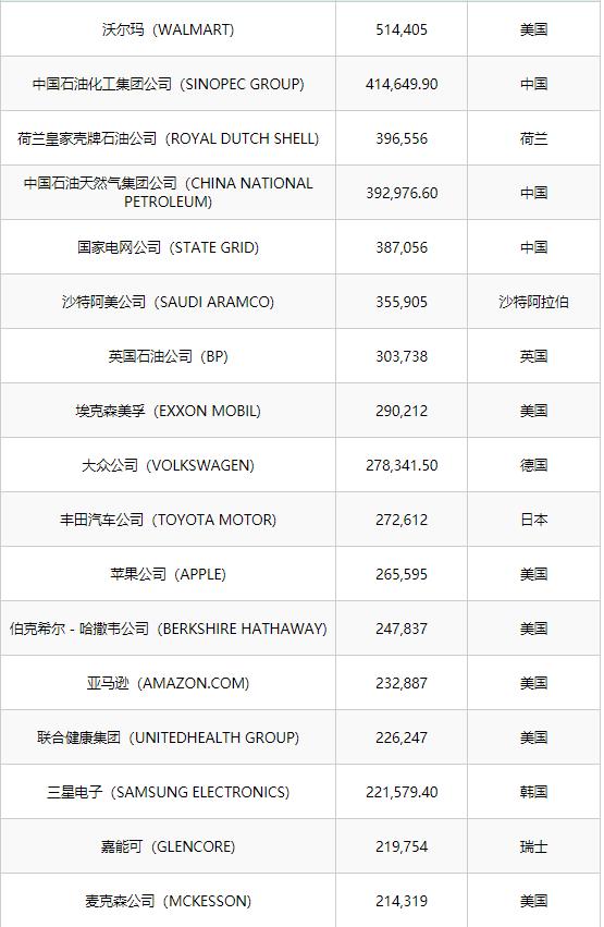 财富世界500强部分名单.png