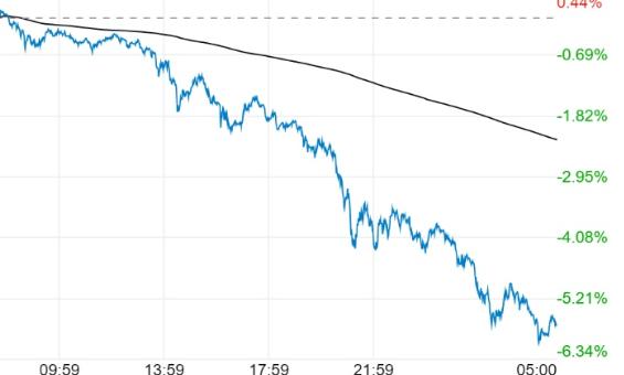 分析黃金白銀暴跌原因及現狀,金價大跌4.6%之后還會跌嗎