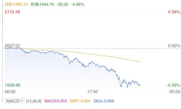 黃金跌出七年最大幅度當前價格多少,黃金暴跌原因及后期走勢分析