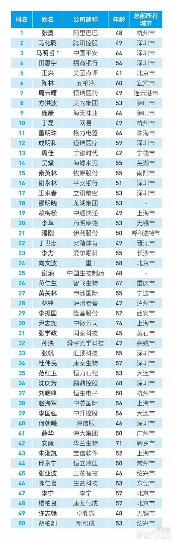 中国CEO完整榜单.jpg