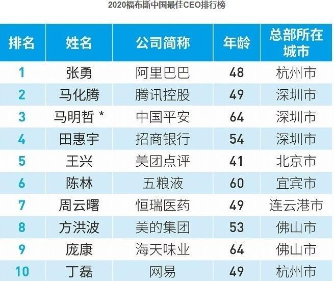 2020福布斯中國最佳CEO排行榜中都有誰,最佳CEO評判標準