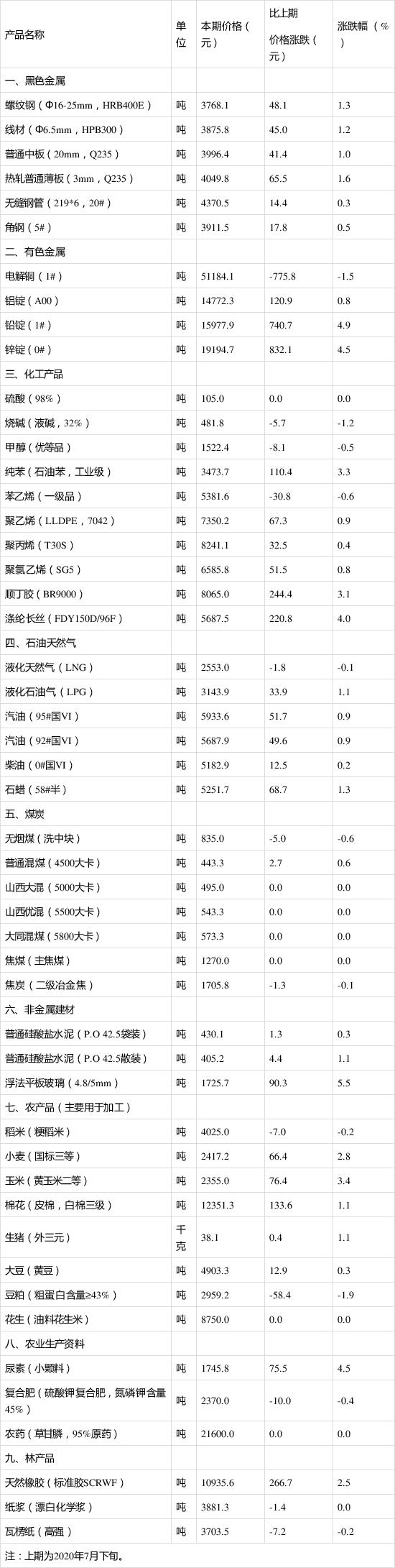 8月上旬生猪价格环比涨1.1%.png