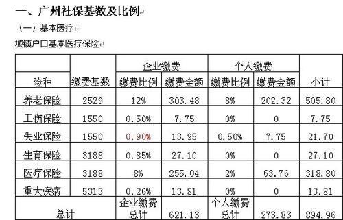 江苏社保职工交多少钱一个月