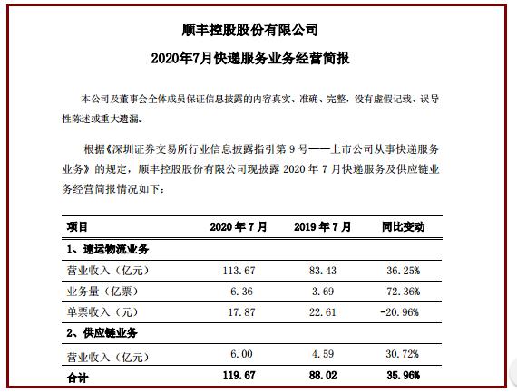 上市快递公司发布7月经营数据