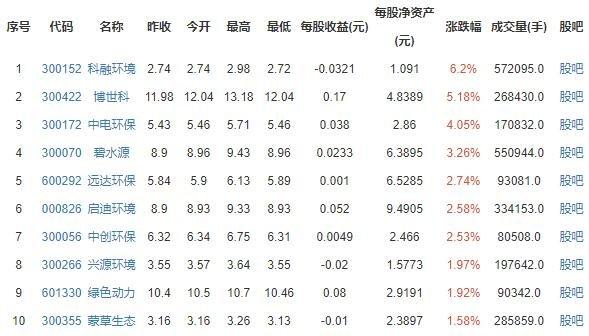 环保工程概念股涨跌排行榜.jpg