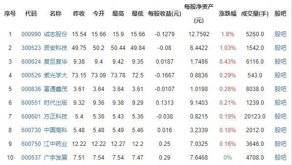 高校概念股涨跌排行榜.jpg
