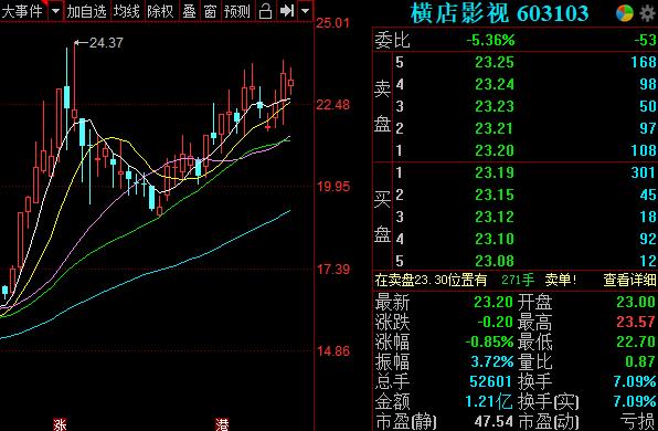 七夕节单日票房已达3.3亿元.