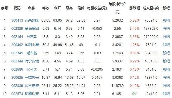 跨境电商概念股涨跌排行榜.jpg