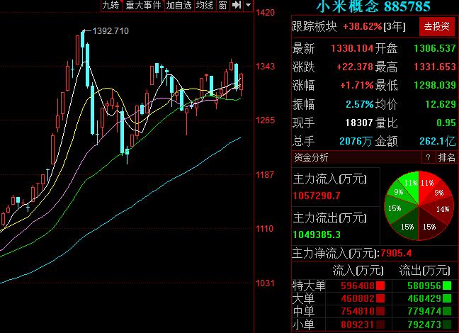 小米市值再破5000亿港元