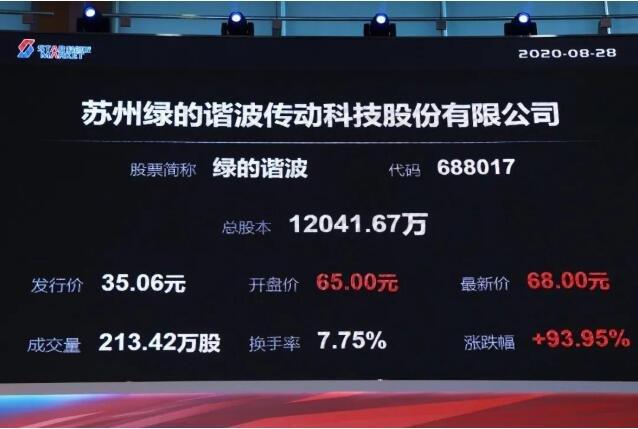 绿的谐波科创板上市市值71亿 ,机器人关节第一股