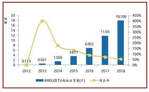 我国AMOLED面板线产业规模