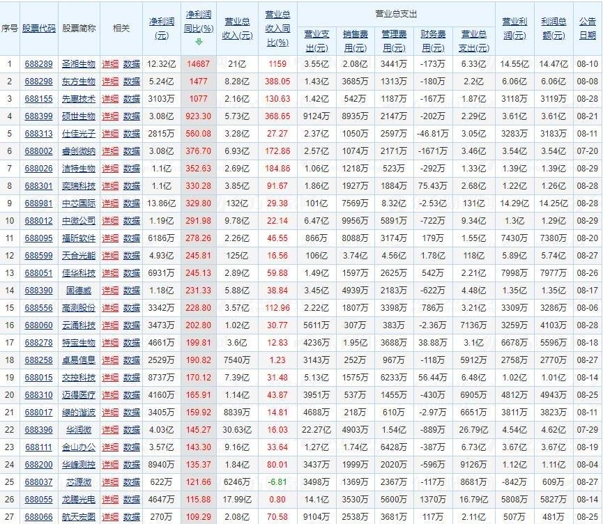 24家科创板公司净利增速超100%.jpg