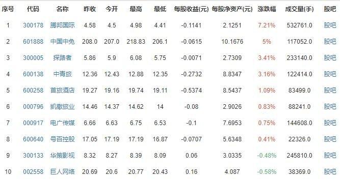 在线旅游概念股涨跌排行榜.jpg