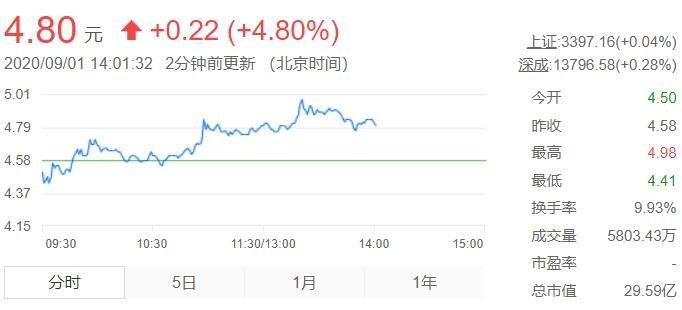 腾邦国际股票行情.jpg