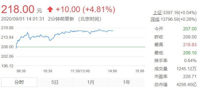 中国中免股票行情.jpg
