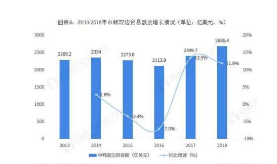 中韩贸易增长情况.png